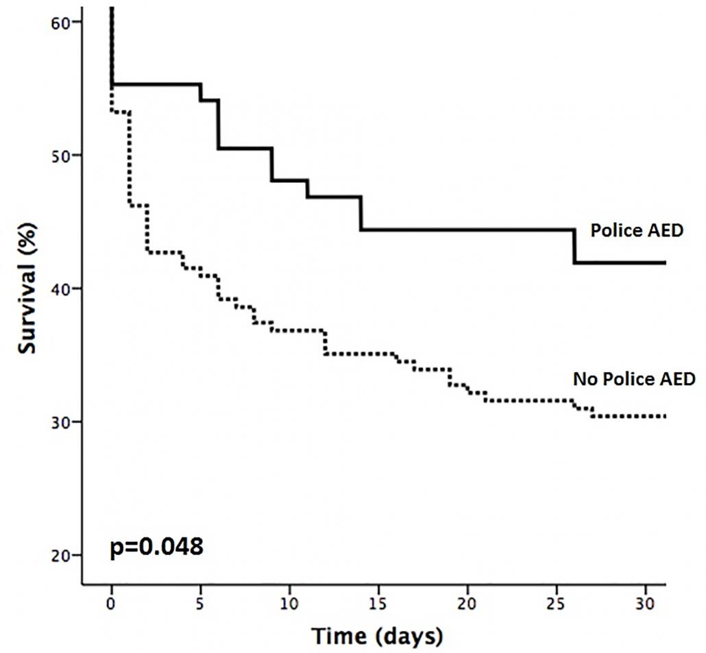 Abbildung: Kaplan-Meier-Überlebensdiagramm, das Patienten mit Polizei-AED mit Patienten ohne Polizei-AED vergleicht, unter Verwendung des Log-Rank-Tests (p = 0,048).  AED= automatische externe Defibrillation.
